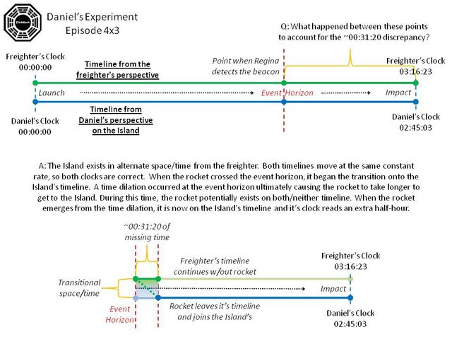 File:Daniels experiment diagram.JPG
