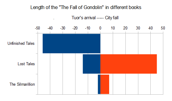 File:Gondolin pages.png