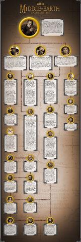 File:Hobbit Character Tree-b-c.jpeg