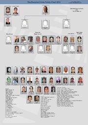 Bonanno Cosa Nostra Family