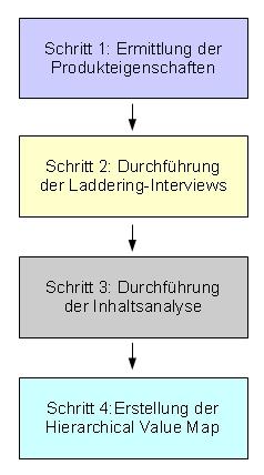 Datei:Laddering.jpg