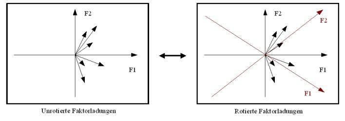 Faktorrotation.jpg