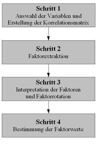 Datei:Faktorenanalyse-ablauf.jpg
