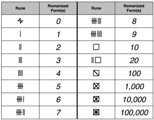 File:Shiväisith numbers.jpg