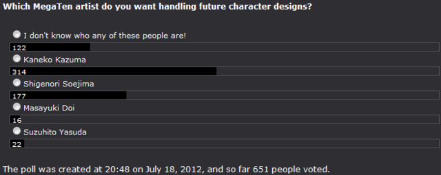 File:Poll 28 Preferred Character Designer.png