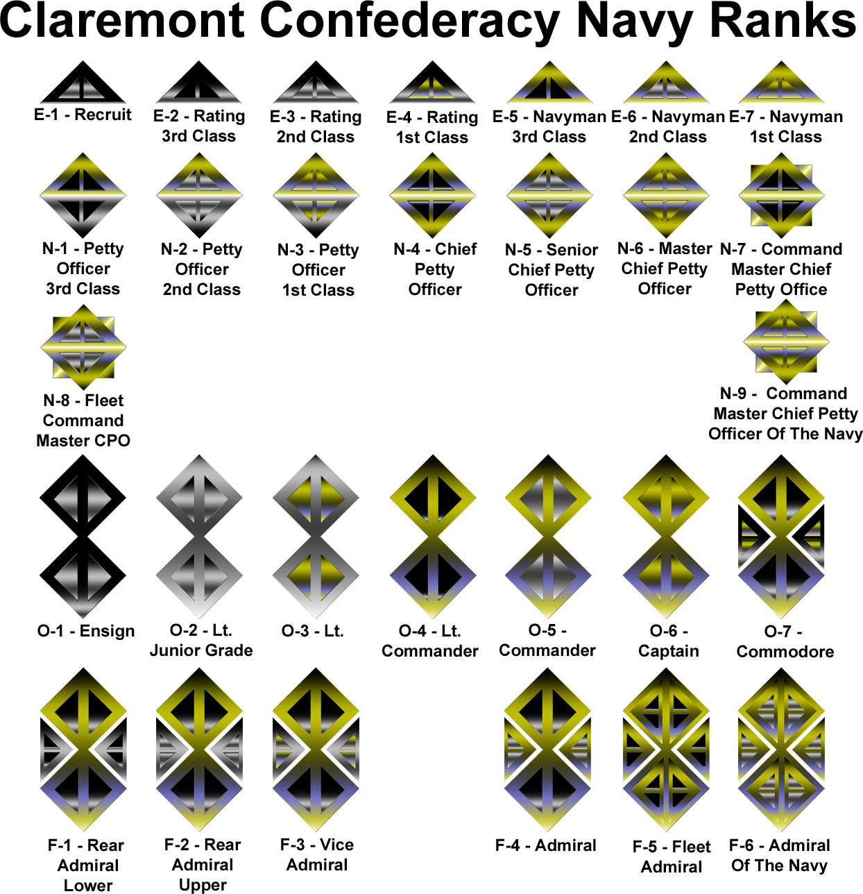 Ranks Navy Australia Navy Ranks