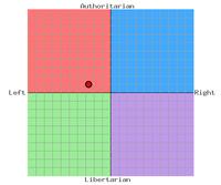 Scotan Liberal Democrats Political Compass