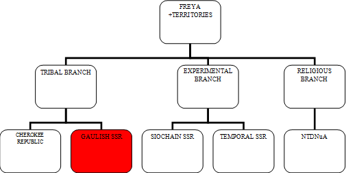 File:Control diagram gaulish.png