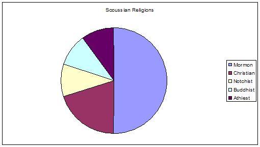 File:Scoussian Religion.jpg