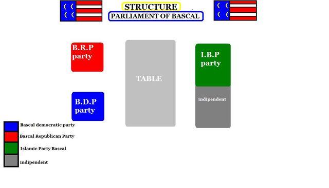 File:Bascal parliament.jpg