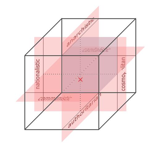 File:Political Diagram.png