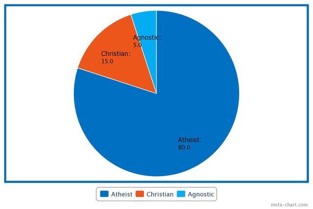 File:ReligionChartSE.jpeg