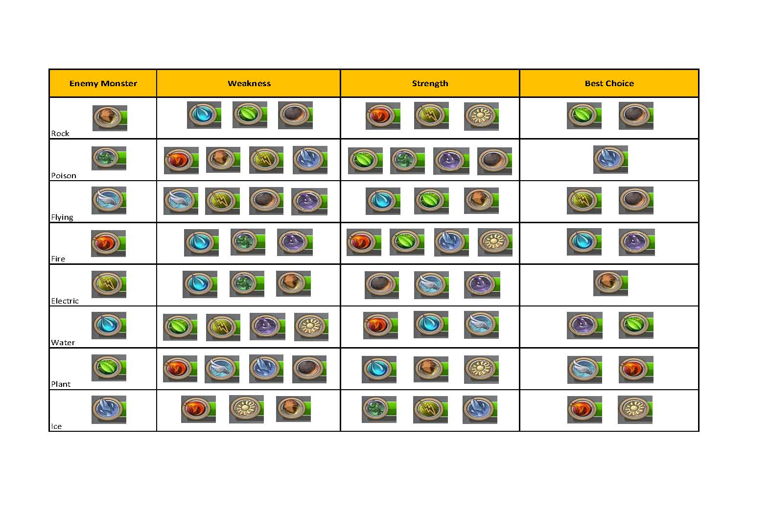 elemental chart mighty monsters wiki fandom powered by wikia elemental list page 1
