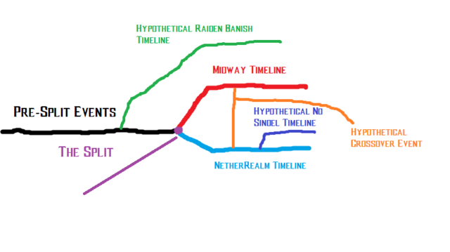 File:Crude MK Timeline with Branches (Hypotherical Crossover).png