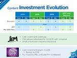 Hasbro Content Investment Evolution