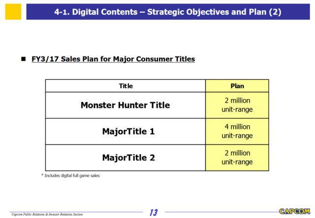 File:Capcom Investors Report 2016-Slide 13.png