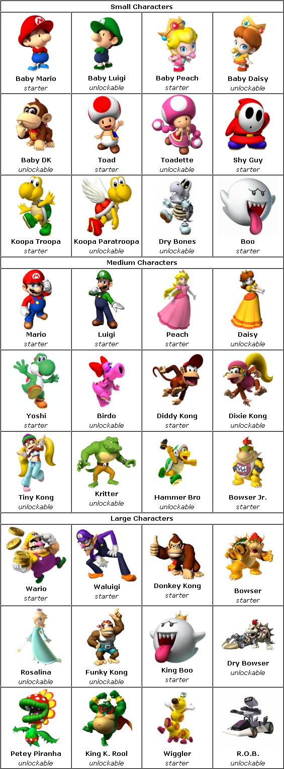 Image - Mario Kart Wii Characters.PNG | MySims Wiki ...