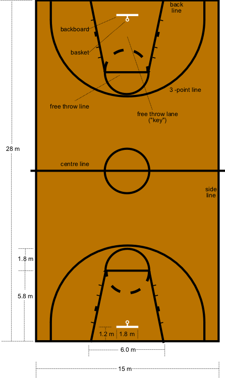 michael jordan basketball position