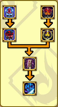 Deadly Performance Skill Tree