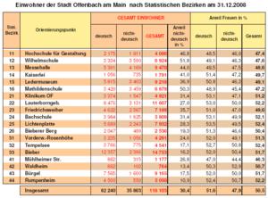 OF Statistik 2008.png