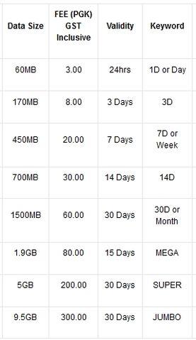 File:Digicel chart.jpg