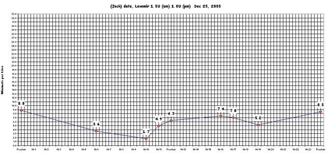 File:Curve-25Dec.png