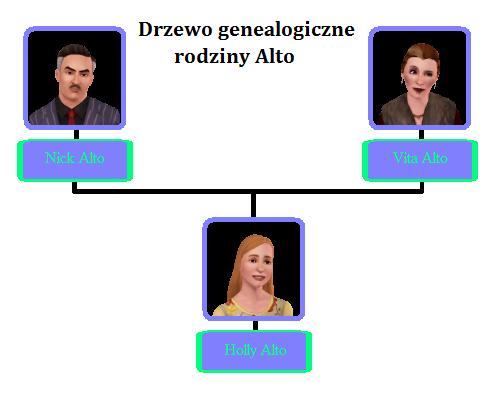 Plik:Alto Family Tree.png