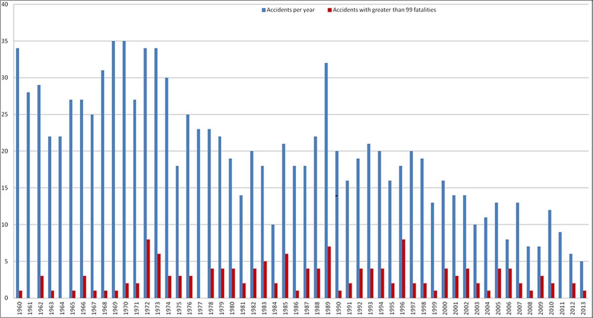 Accident Statistics  PlaneCrashInfo Wiki  FANDOM Powered By Wikia