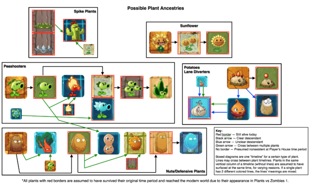 File:Plantcestry1new.png