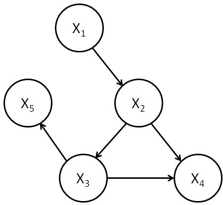 File:General causal model.png