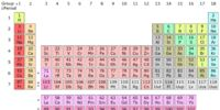 Periodic Element Creation