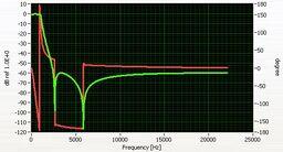 FRF Graph