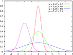Normal distribution pdf