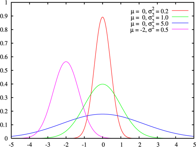 File:Normal distribution pdf.png