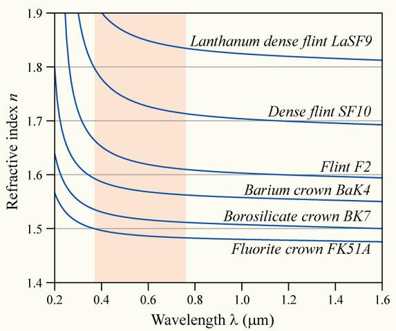 File:Dispersion-curve.png