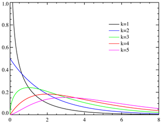 Chi-square distributionPDF