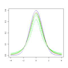 T distribution 5df