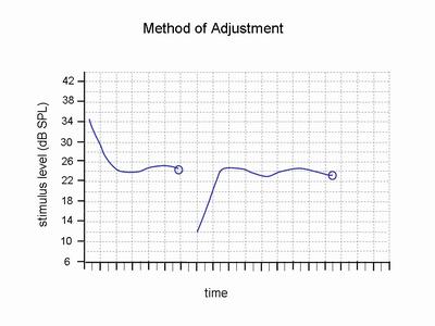 File:Method of Adjustment.png
