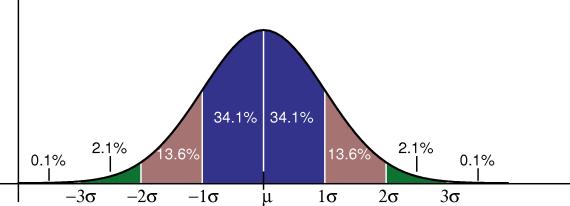 File:Standard deviation diagram.png