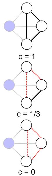 Clustering coefficient example
