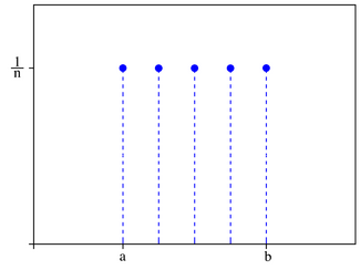 DUniform distribution PDF