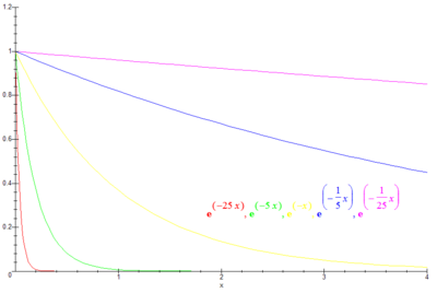 Plot-exponential-decay