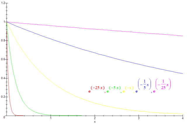 File:Plot-exponential-decay.png