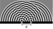 Doubleslitdiffraction