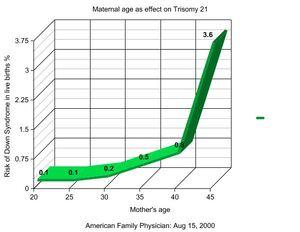 Trisomy21 graph