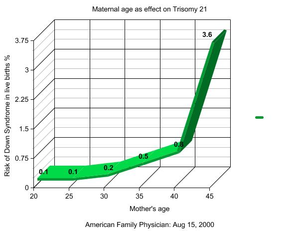 File:Trisomy21 graph.jpg