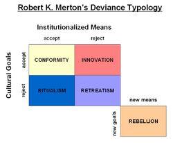 Mertons social strain theory