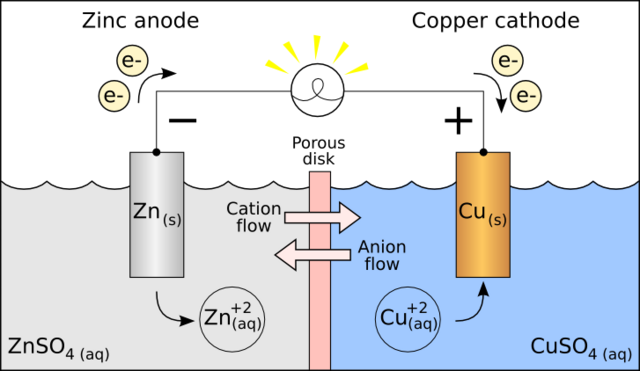 File:Galvanic cell.png