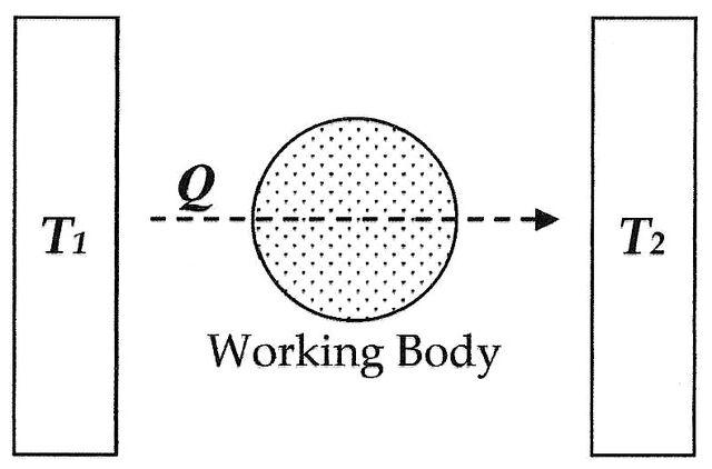 File:Entropy-diagram.jpg