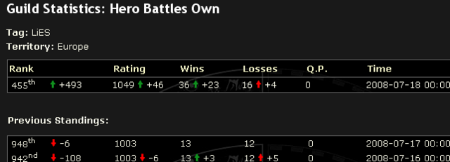 File:Hero Battles Own +46 rating.png
